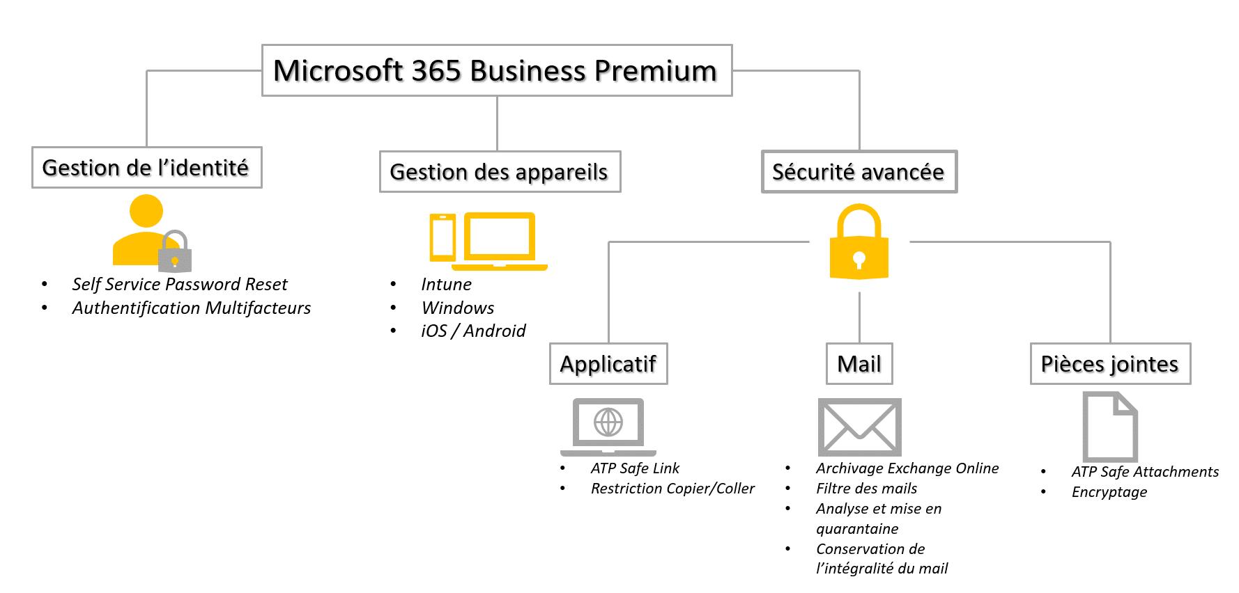 Licences M365 Business Premium