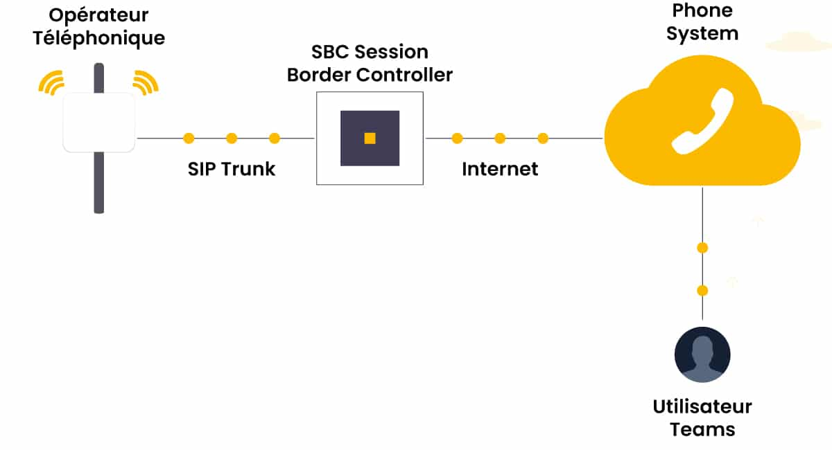 Direct Routing - Session Border Controller - Schéma